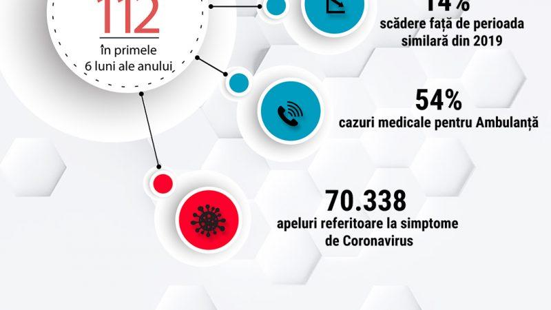 STS: PESTE 70 MII DE APELURI LA 112 PENTRU CORONAVIRUS